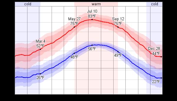 Vegas MN Climate Weatherspark