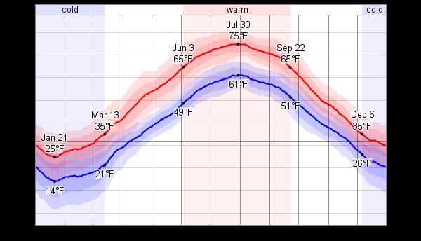 Weather In Mackinac Island Mi In September