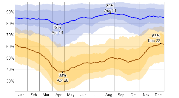 Average weather for minneapolis minnesota usa weatherspark