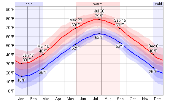 Forecasted weather conditions the coming 2 weeks for Worcester. Worcester 14 Day Extended Forecast 2 Week Extended Forecast in Worcester, Massachusetts, USA. Scroll right to see more Conditions Comfort Precipitation Sun; Day Temperature Weather Feels Like Wind Humidity.
