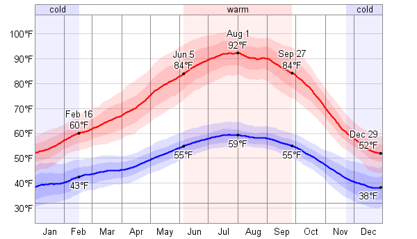 Past Weather in Sacramento, California, USA — Yesterday ...