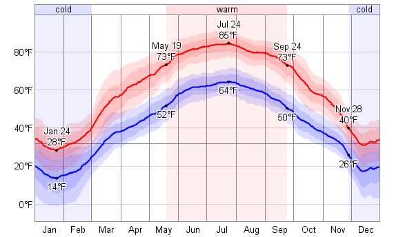 Climate Savanna: Temperature, Climate graph, Climate table for ...