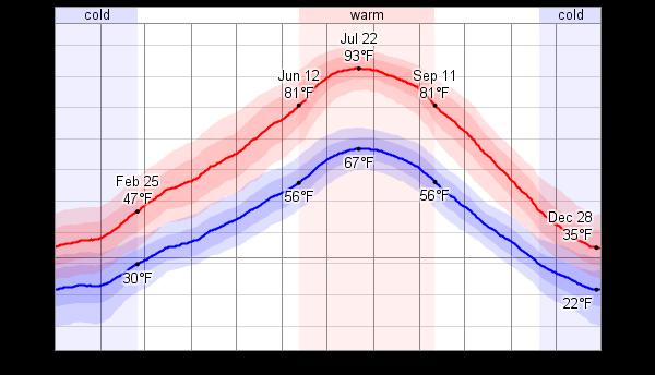 Winter inversions foul Salt Lake Valley - Mountain Town News |Salt Lake City Temperature