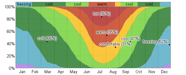 The Weather and Climate in Salt Lake City |Salt Lake City Temperature