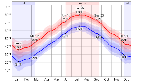 Temperature Rhode Island June