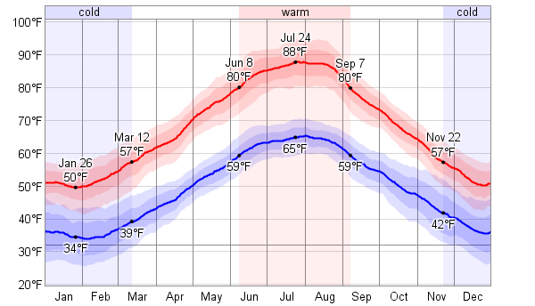 Weather Report Croatia Gjlqwzv
