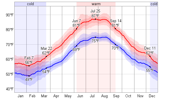 Wetter Paros