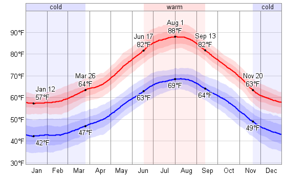 Average Weather For Cagliari, Italy - WeatherSpark