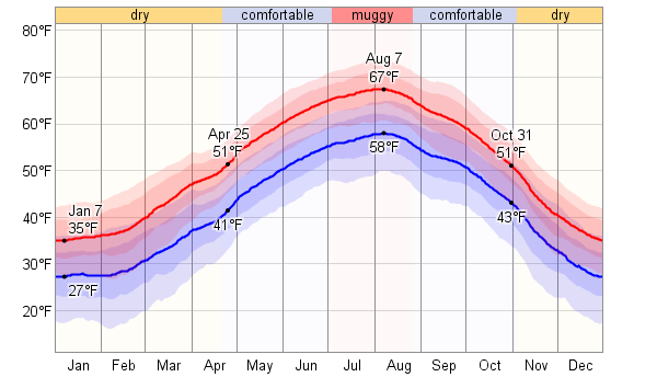 Average Weather For Bologna, Italy - WeatherSpark