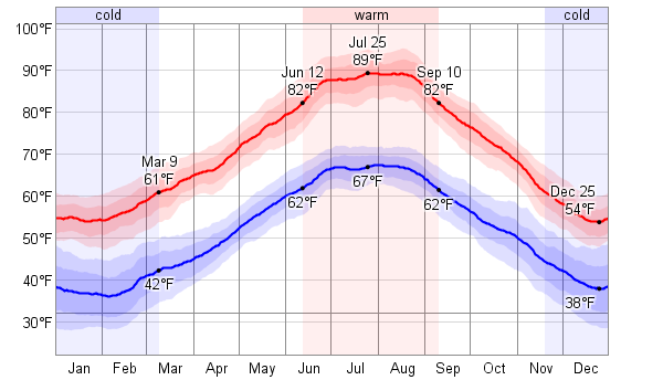 Average Weather For Rome, Italy - WeatherSpark