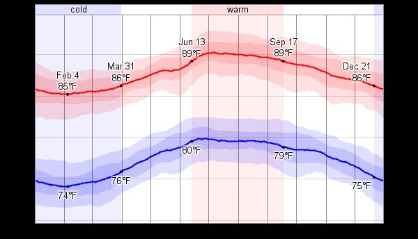 Average Weather For Kingston, Jamaica - WeatherSpark