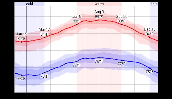 Average Weather For Montego Bay, Jamaica - WeatherSpark
