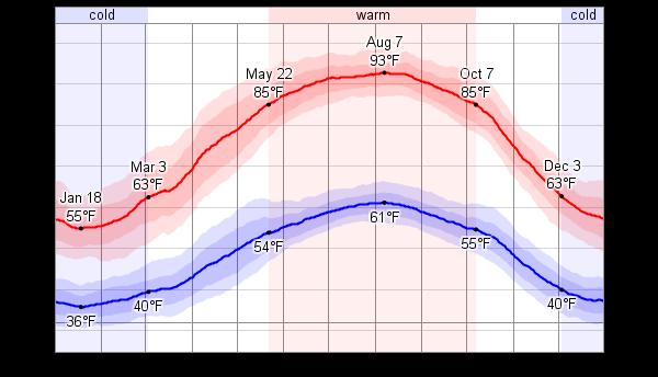 average weather for amman jordan weatherspark