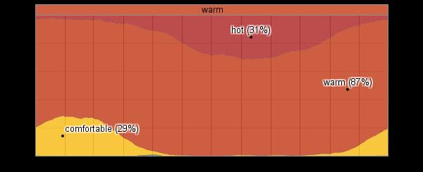 Us Virgin Islands Temperature In March