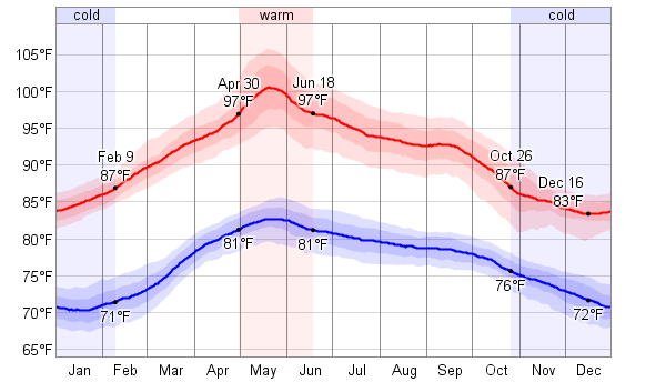high low temperature charts
