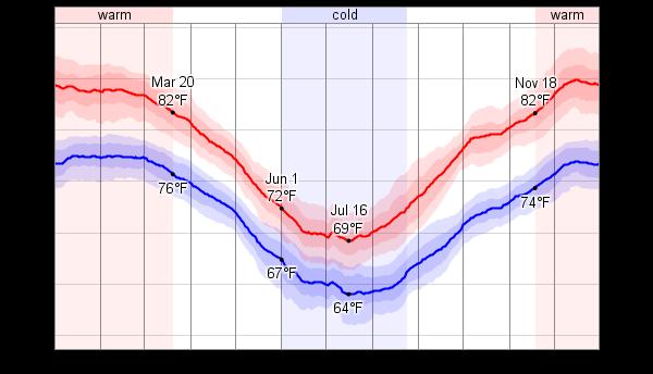Hamilton Island Australia Weather July