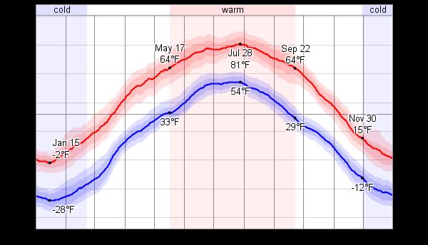 Ulaanbaatar is the coldest capital city |Ulaanbaatar Climate