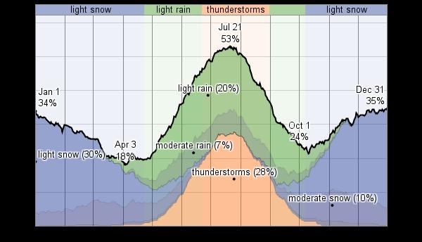 Ulaanbaatar weather in the winter |Ulaanbaatar Climate